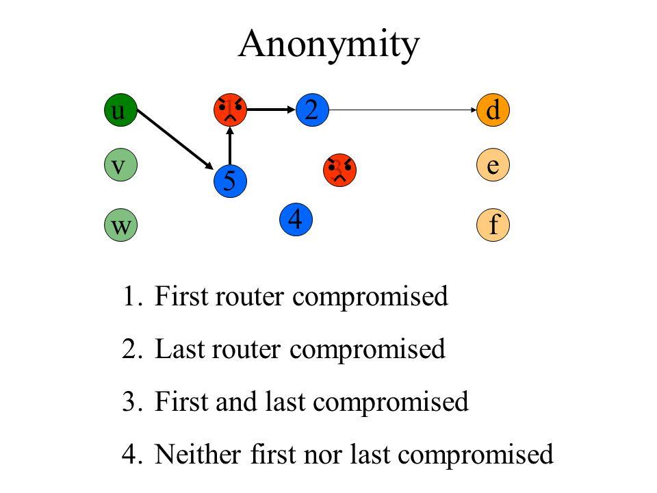 Anonymity u12 3 4 5 d 1.First router compromised 2.Last router compromised 3.First and last compromised 4.Neither first nor last compromised v w e f