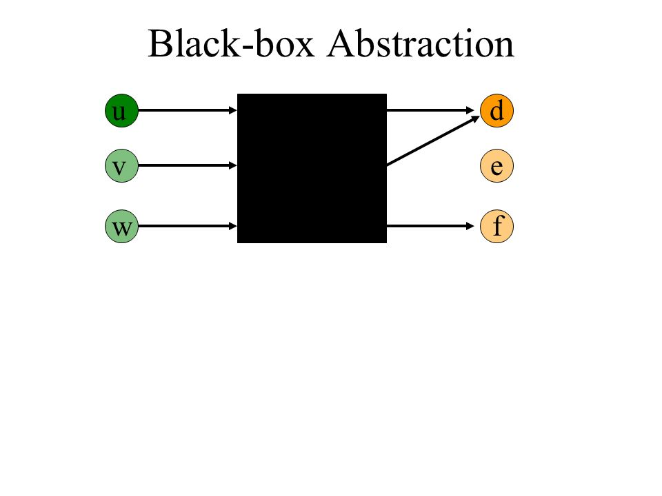 Black-box Abstraction ud v w e f