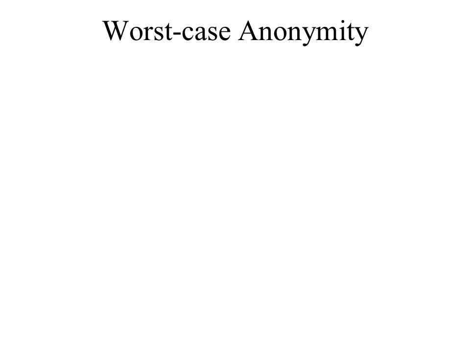 Worst-case Anonymity