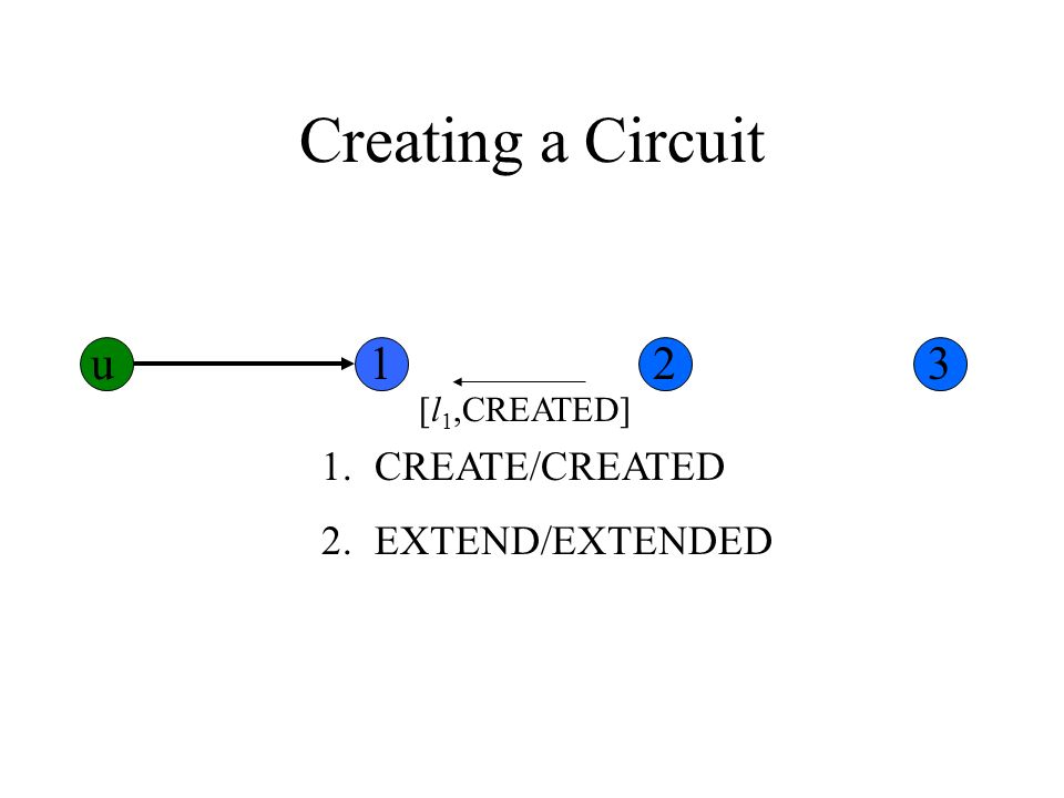 Creating a Circuit 1.CREATE/CREATED 2.EXTEND/EXTENDED [l 1,CREATED] u123