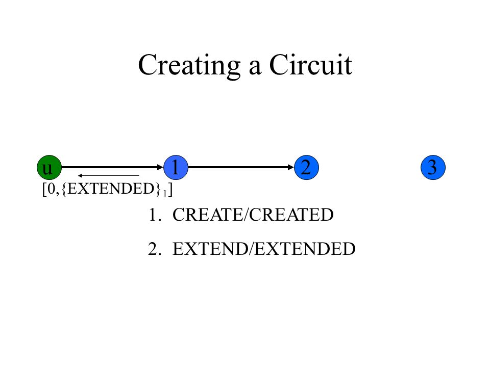 Creating a Circuit 1.CREATE/CREATED 2.EXTEND/EXTENDED [0,{EXTENDED} 1 ] u123