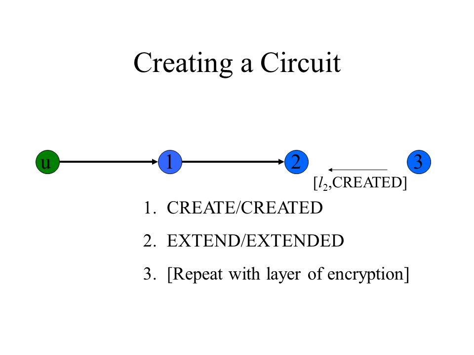 Creating a Circuit 1.CREATE/CREATED 2.EXTEND/EXTENDED 3.[Repeat with layer of encryption] [l 2,CREATED] u123