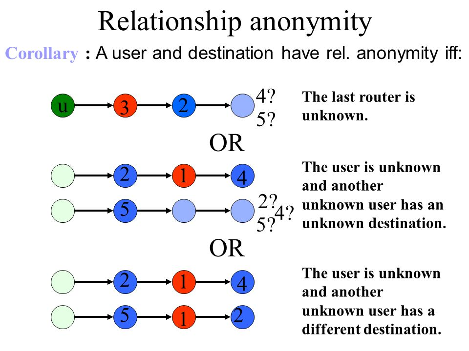 OR 1 2 4 The user is unknown and another unknown user has a different destination.