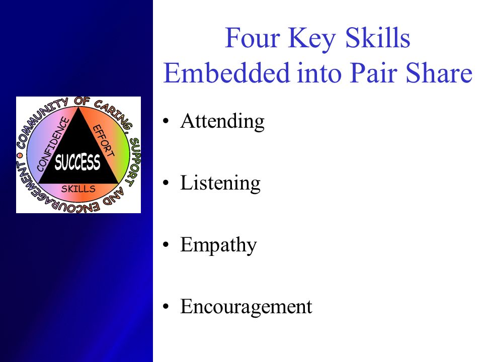 Four Key Skills Embedded into Pair Share Attending Listening Empathy Encouragement