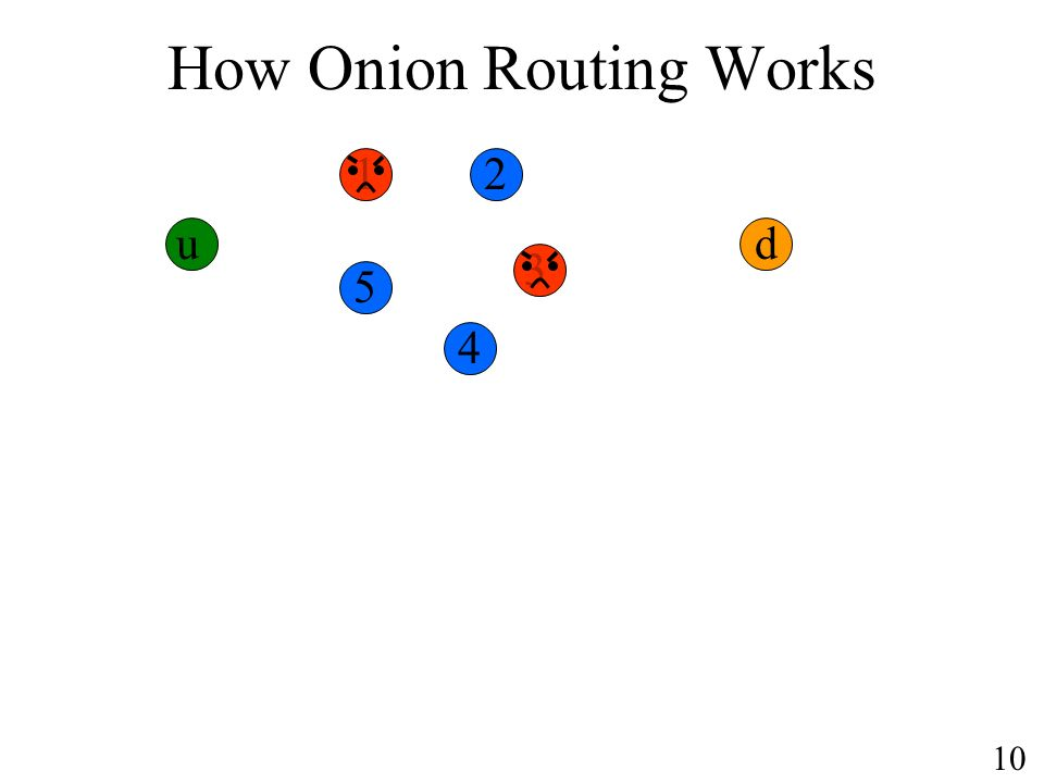 How Onion Routing Works u d 10