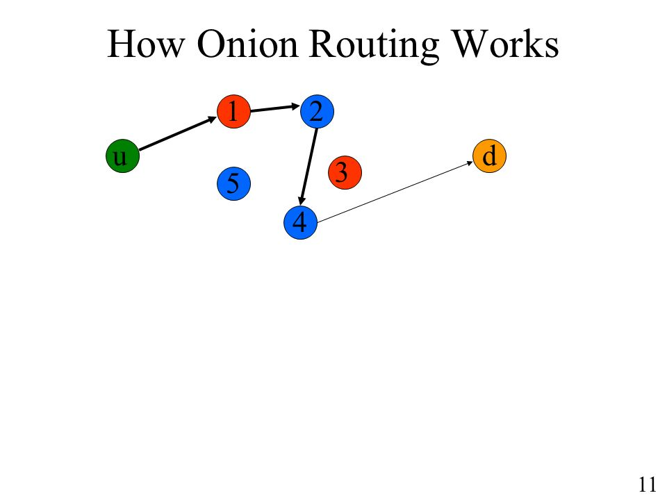 How Onion Routing Works u d 11