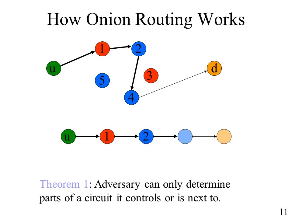 How Onion Routing Works u d Theorem 1: Adversary can only determine parts of a circuit it controls or is next to.