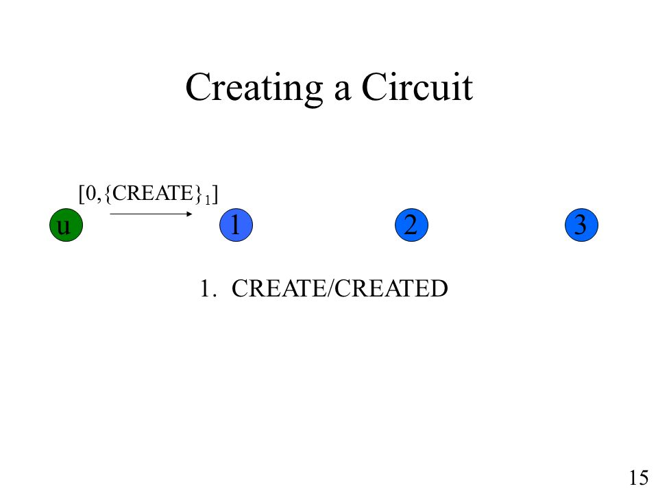 Creating a Circuit [0,{CREATE} 1 ] 1.CREATE/CREATED u123 15