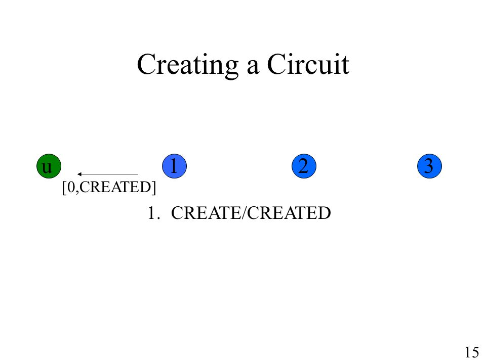Creating a Circuit [0,CREATED] 1.CREATE/CREATED u123 15