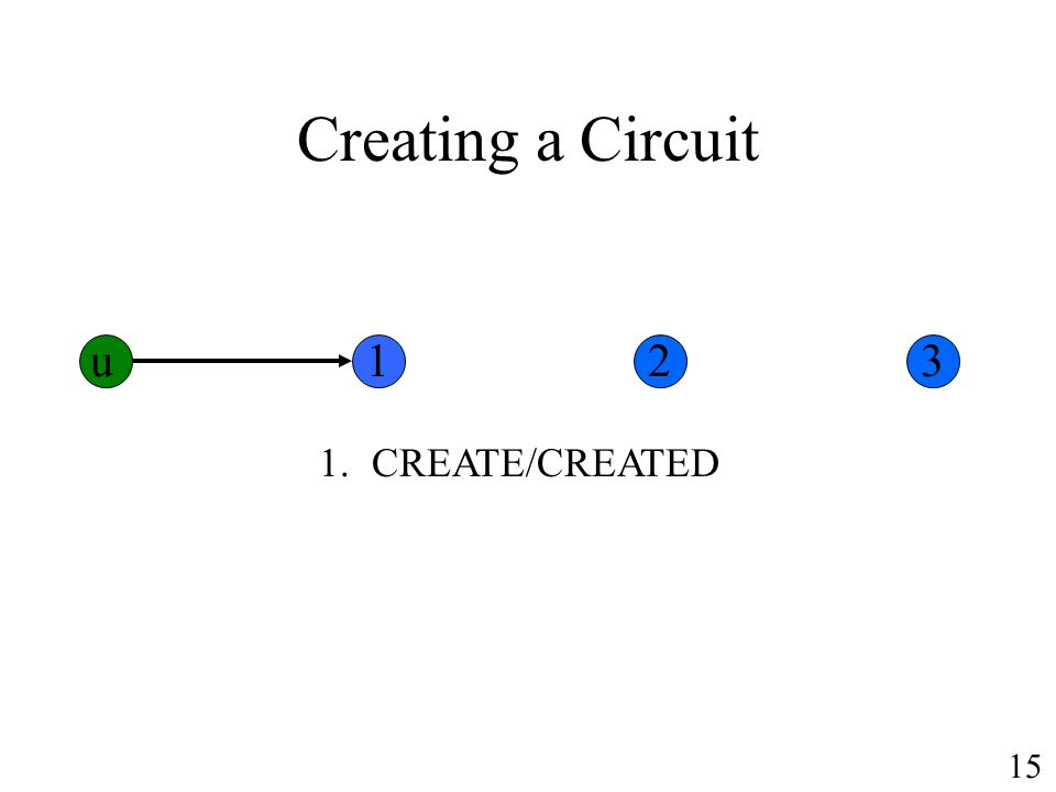 Creating a Circuit 1.CREATE/CREATED u123 15