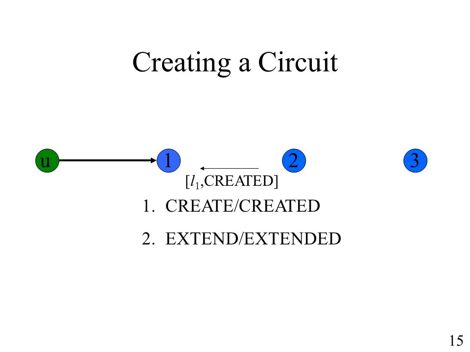 Creating a Circuit 1.CREATE/CREATED 2.EXTEND/EXTENDED [l 1,CREATED] u123 15