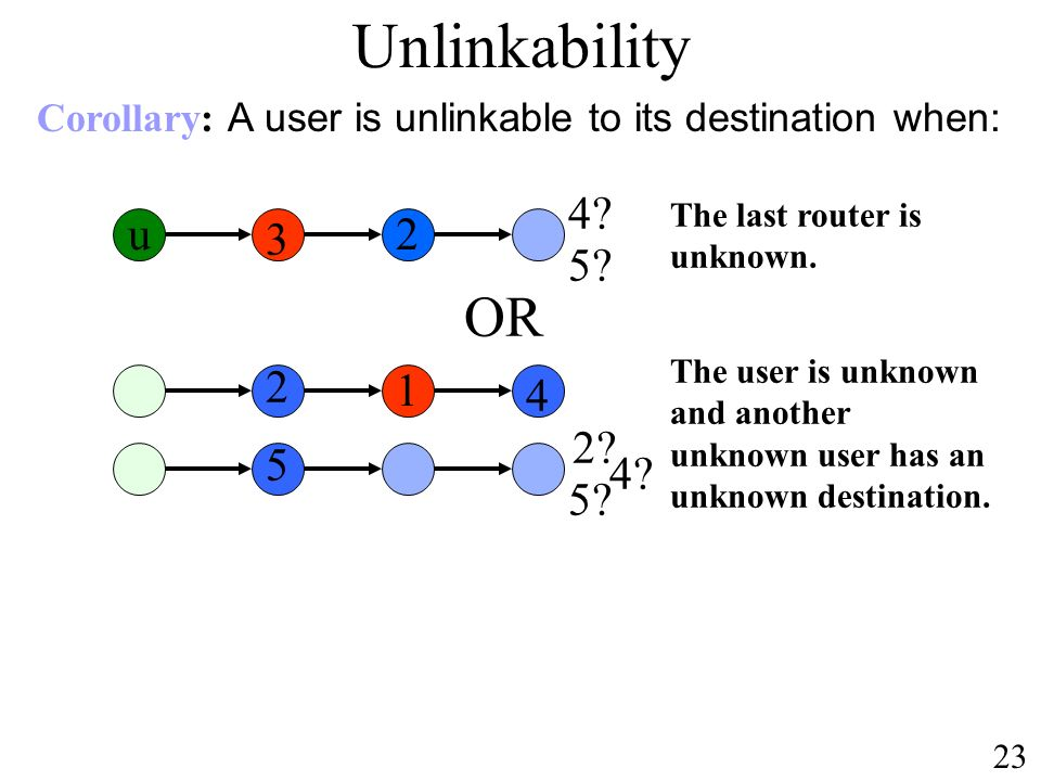 OR Unlinkability 2 3 u The last router is unknown.