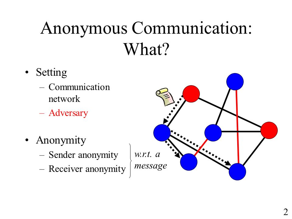 Anonymous Communication: What.