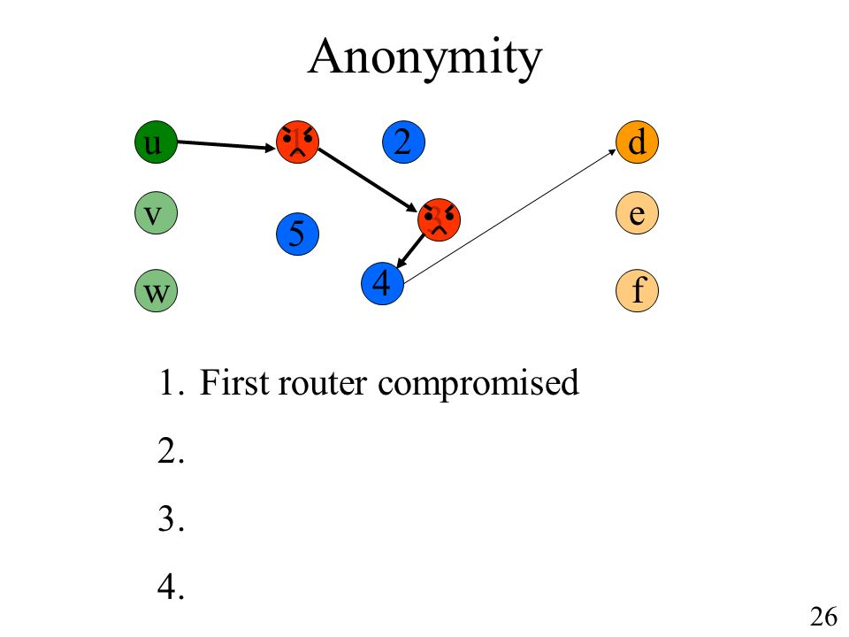 Anonymity u d 1.First router compromised v w e f 26
