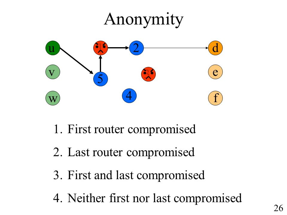 Anonymity u12 3 4 5 d 1.First router compromised 2.Last router compromised 3.First and last compromised 4.Neither first nor last compromised v w e f 26