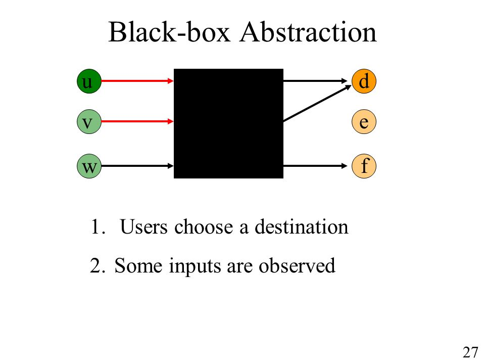 Black-box Abstraction ud v w e f 1. Users choose a destination 2.Some inputs are observed 27