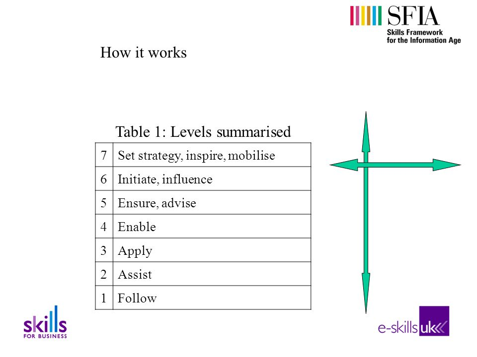 Table 1: Levels summarised 7Set strategy, inspire, mobilise 6Initiate, influence 5Ensure, advise 4Enable 3Apply 2Assist 1Follow How it works range of skills authority and responsibility