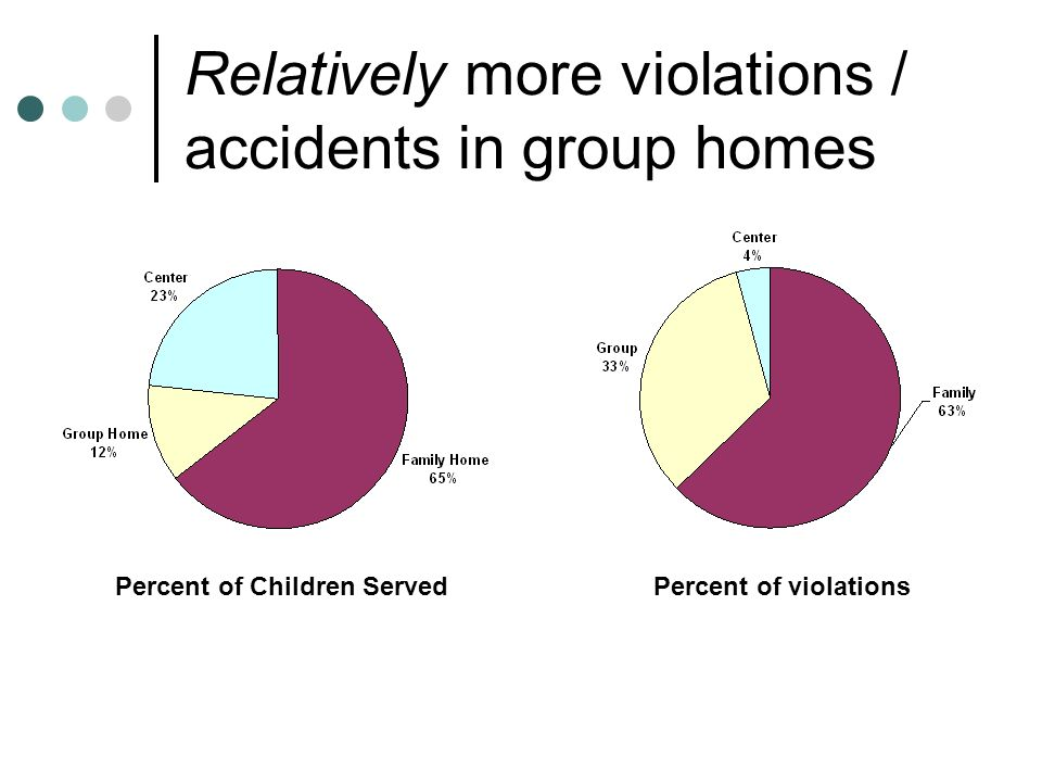 Relatively more violations / accidents in group homes Percent of Children ServedPercent of violations