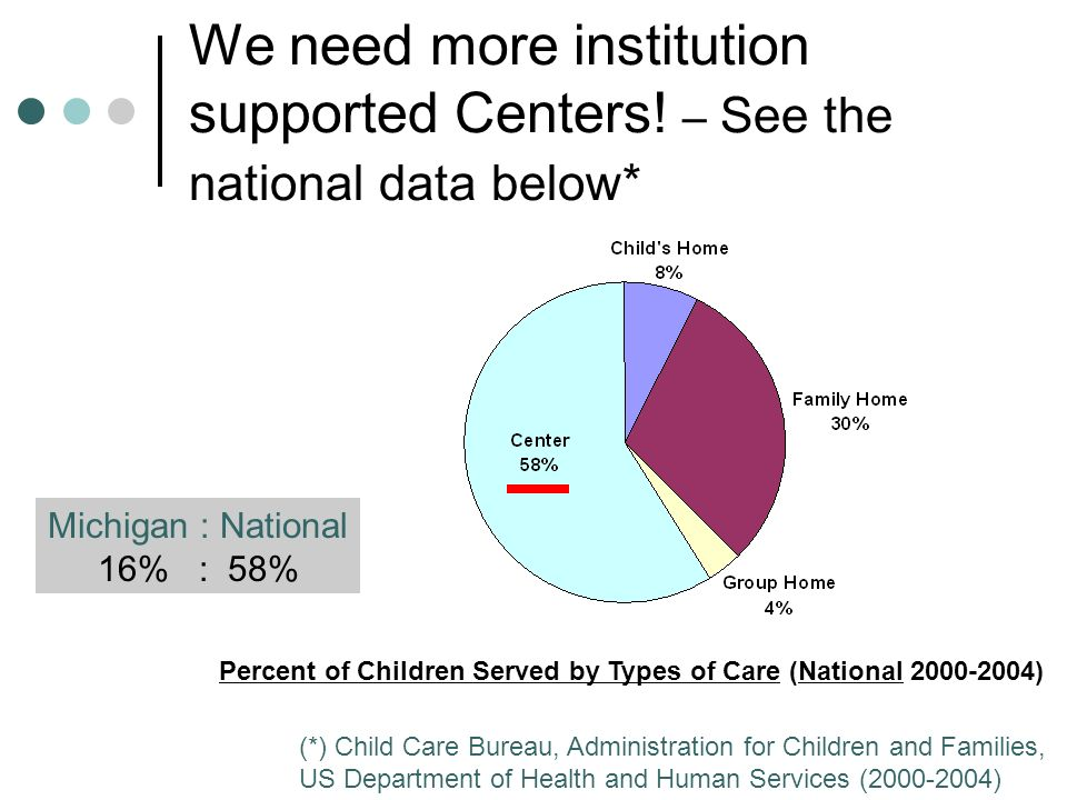 We need more institution supported Centers! – See the national data below* Percent of Children Served by Types of Care (National 2000-2004) (*) Child