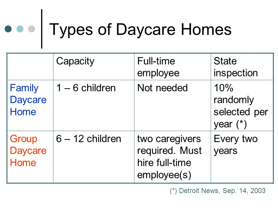 Types of Daycare Homes CapacityFull-time employee State inspection Family Daycare Home 1 – 6 childrenNot needed10% randomly selected per year (*) Grou
