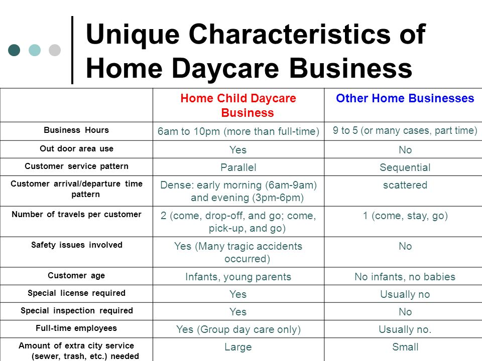 Unique Characteristics of Home Daycare Business Home Child Daycare Business Other Home Businesses Business Hours 6am to 10pm (more than full-time) 9 t