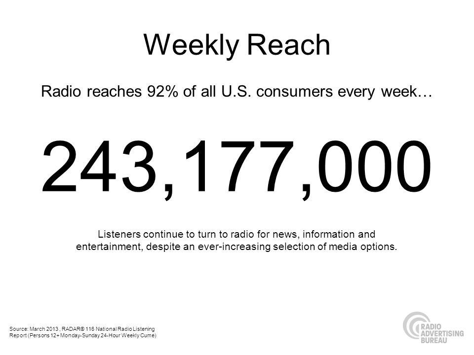 Radio reaches 92% of all U.S. consumers every week… Listeners continue to turn to radio for news, information and entertainment, despite an ever-incre