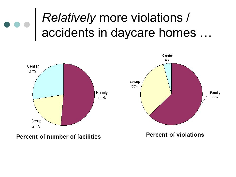 Relatively more violations / accidents in daycare homes … Percent of violations Percent of number of facilities