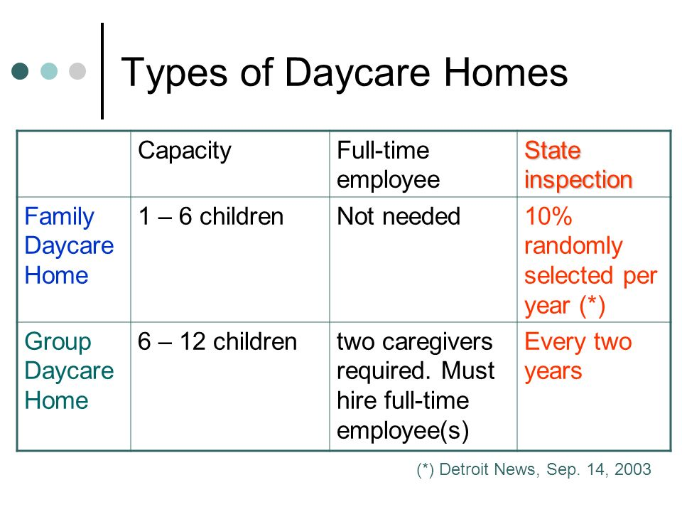 Types of Daycare Homes CapacityFull-time employee State inspection Family Daycare Home 1 – 6 childrenNot needed10% randomly selected per year (*) Group Daycare Home 6 – 12 childrentwo caregivers required.
