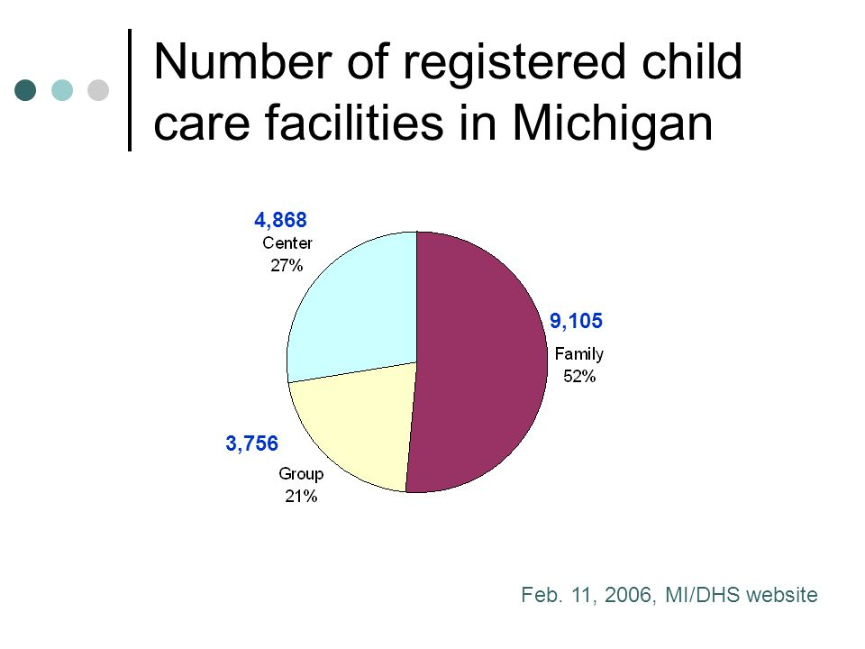 Number of registered child care facilities in Michigan Feb.