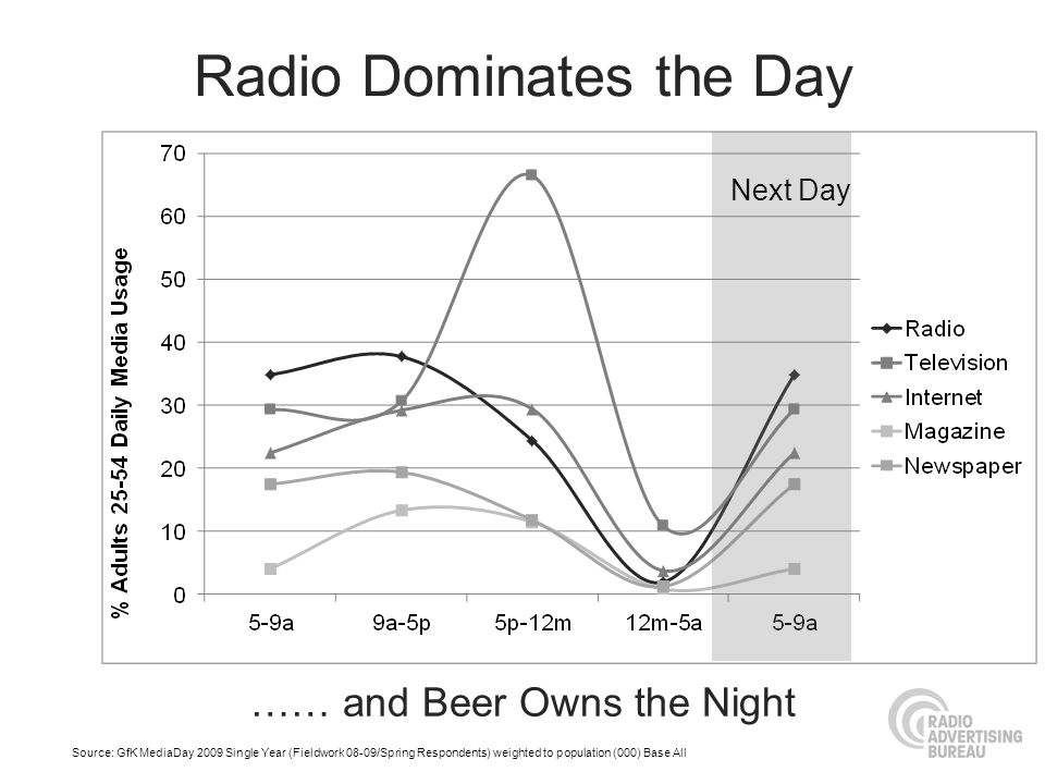 Radio Dominates the Day Source: GfK MediaDay 2009 Single Year (Fieldwork 08-09/Spring Respondents) weighted to population (000) Base All Next Day …… and Beer Owns the Night