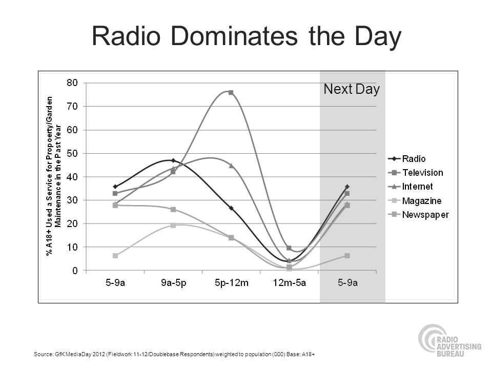 Radio Dominates the Day Source: GfK MediaDay 2012 (Fieldwork 11-12/Doublebase Respondents) weighted to population (000) Base: A18+ Next Day