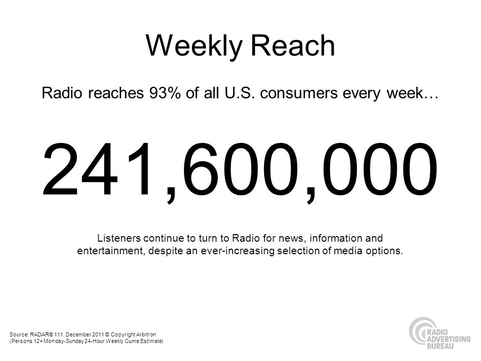 Radio reaches 93% of all U.S.