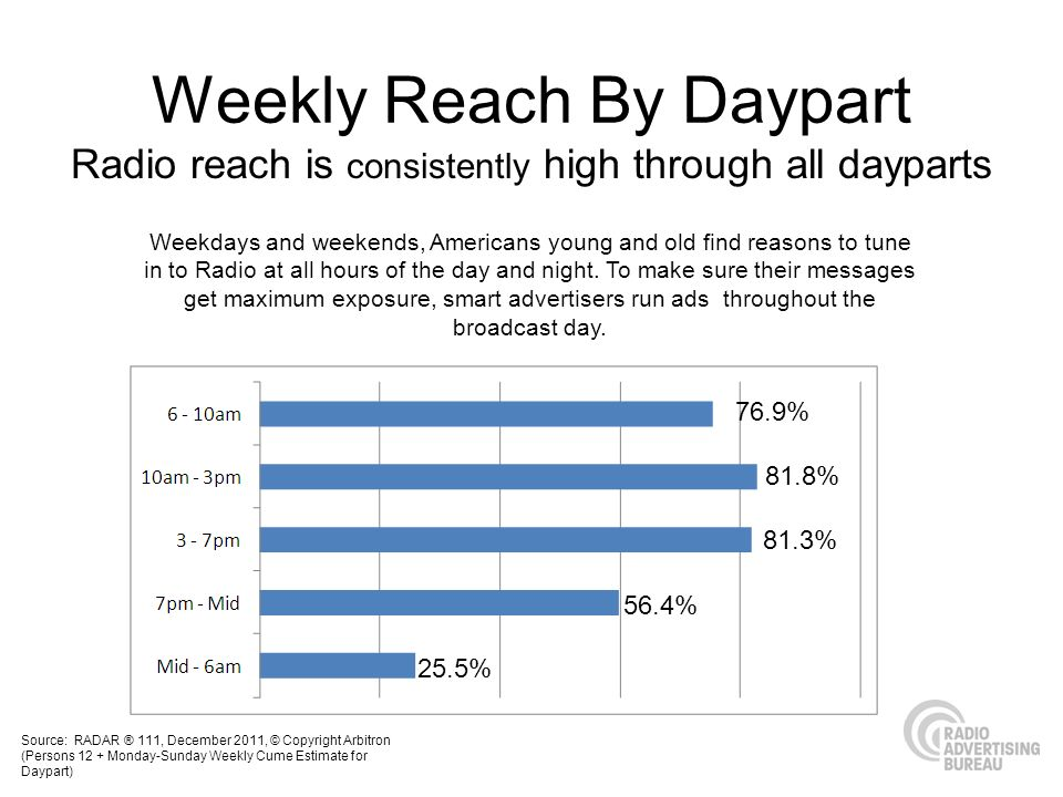 Radio reach is consistently high through all dayparts Weekdays and weekends, Americans young and old find reasons to tune in to Radio at all hours of