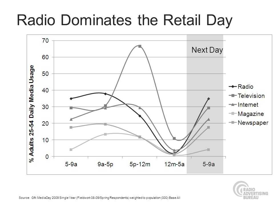 Radio Dominates the Retail Day Source: Gfk MediaDay 2009 Single Year (Fieldwork 08-09/Spring Respondents) weighted to population (000) Base All Next D