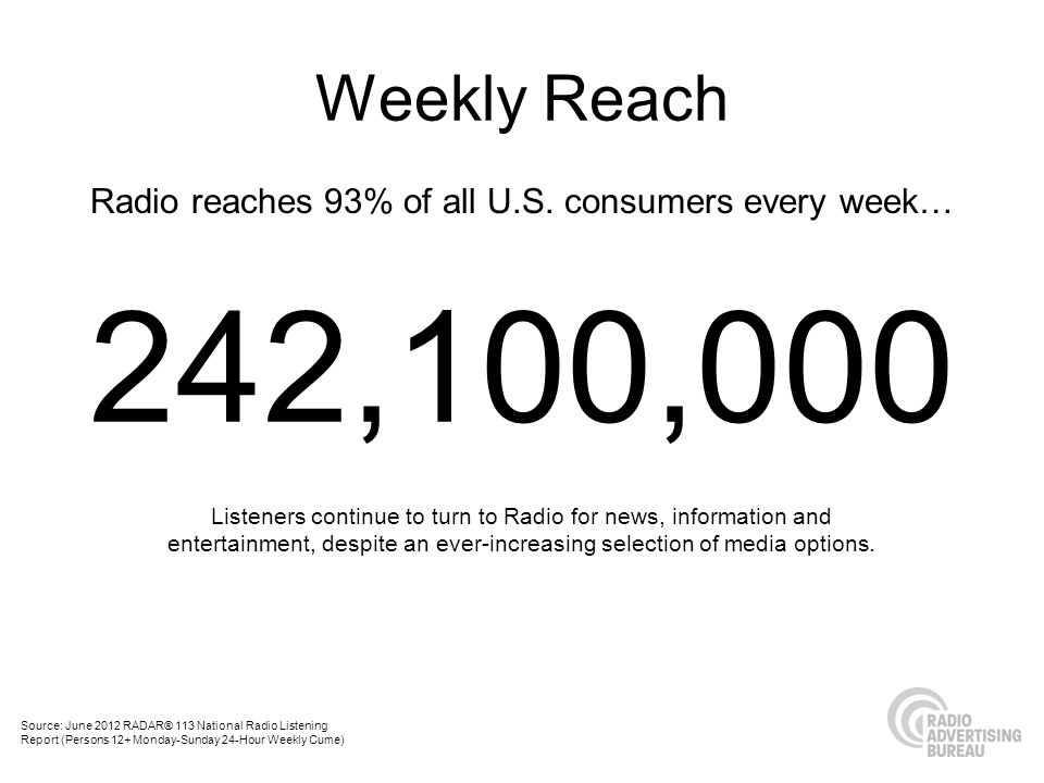 Radio reaches 93% of all U.S.