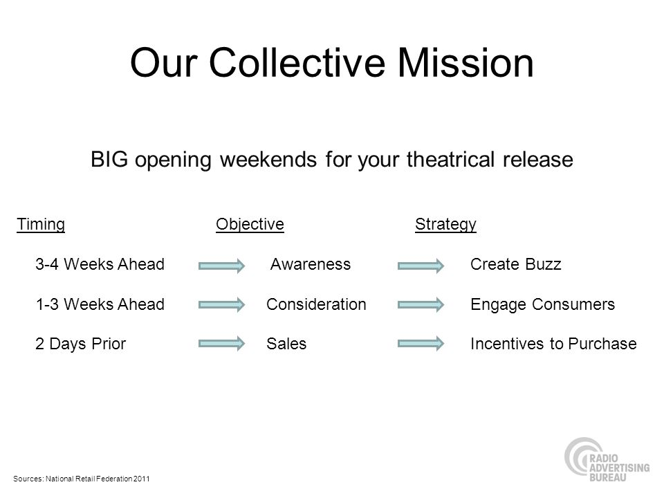 Our Collective Mission Sources: National Retail Federation 2011 BIG opening weekends for your theatrical release TimingObjectiveStrategy 3-4 Weeks Ahe