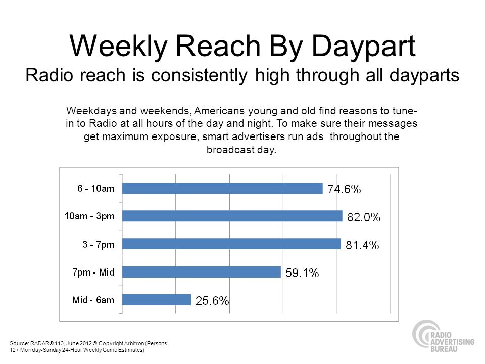 Radio reach is consistently high through all dayparts Weekdays and weekends, Americans young and old find reasons to tune- in to Radio at all hours of