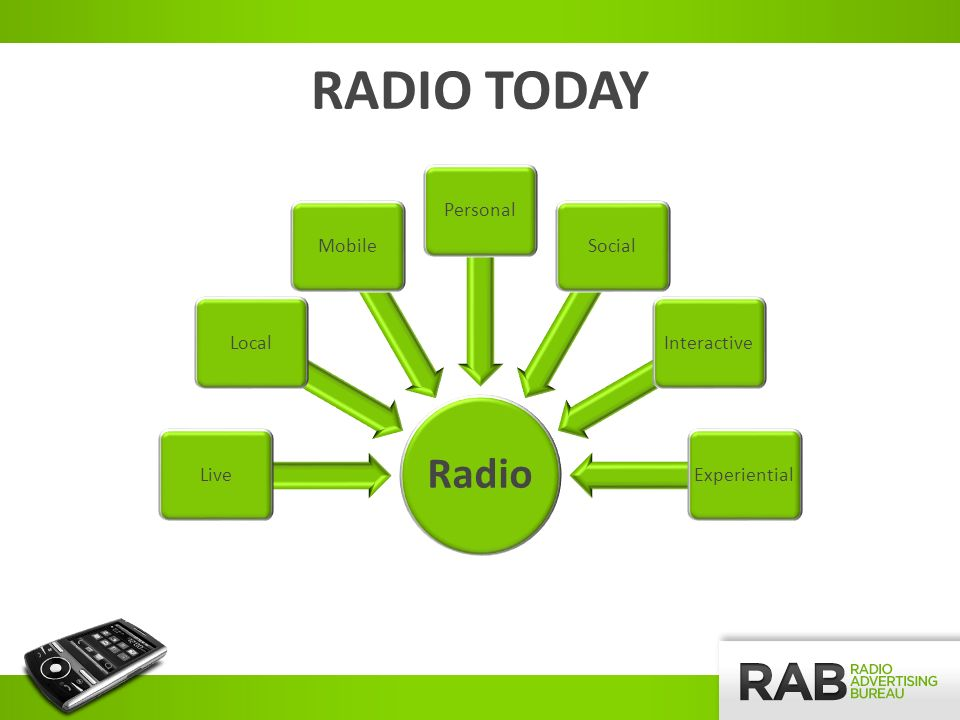 TECHNOLOGY DELIVERS RADIO BEYOND THE DIAL Technology has expanded Radios delivery platforms to create an interactive, engaging and highly communicative environment