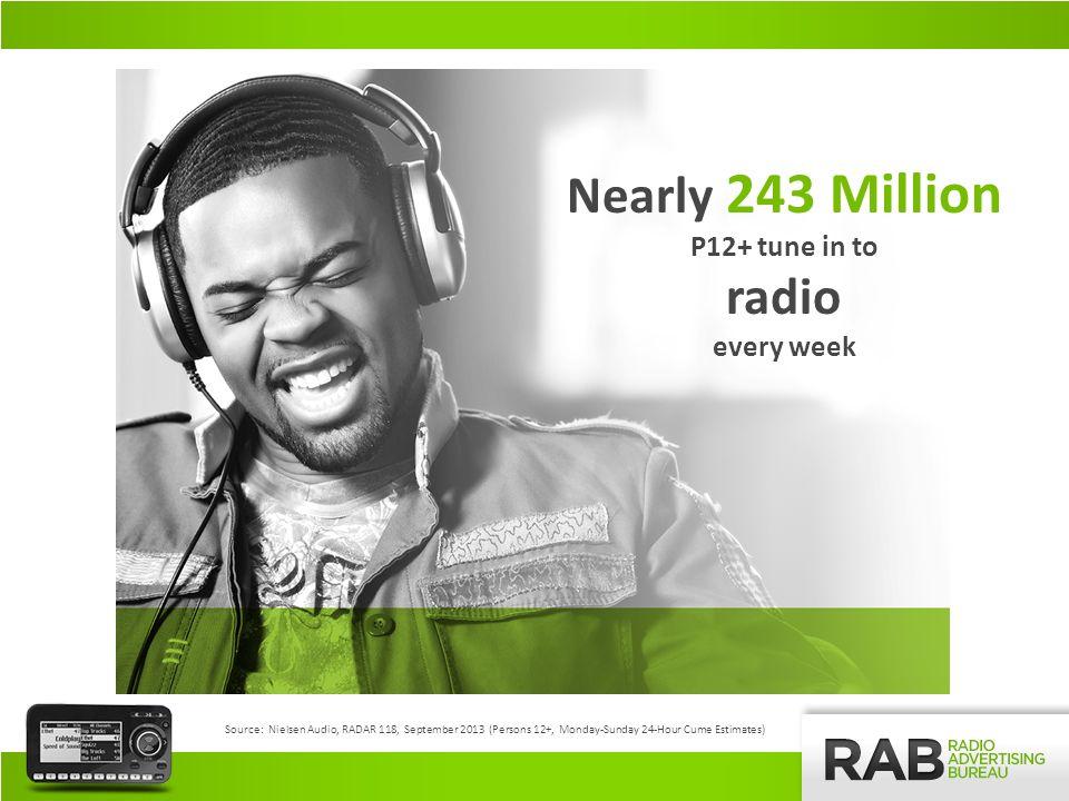 92% of Americans 12+ every week Source: Nielsen Audio, RADAR 118, September 2013 (Persons 12+, Monday-Sunday 24-Hour Weekly Cume Estimates) RADIOS REACH