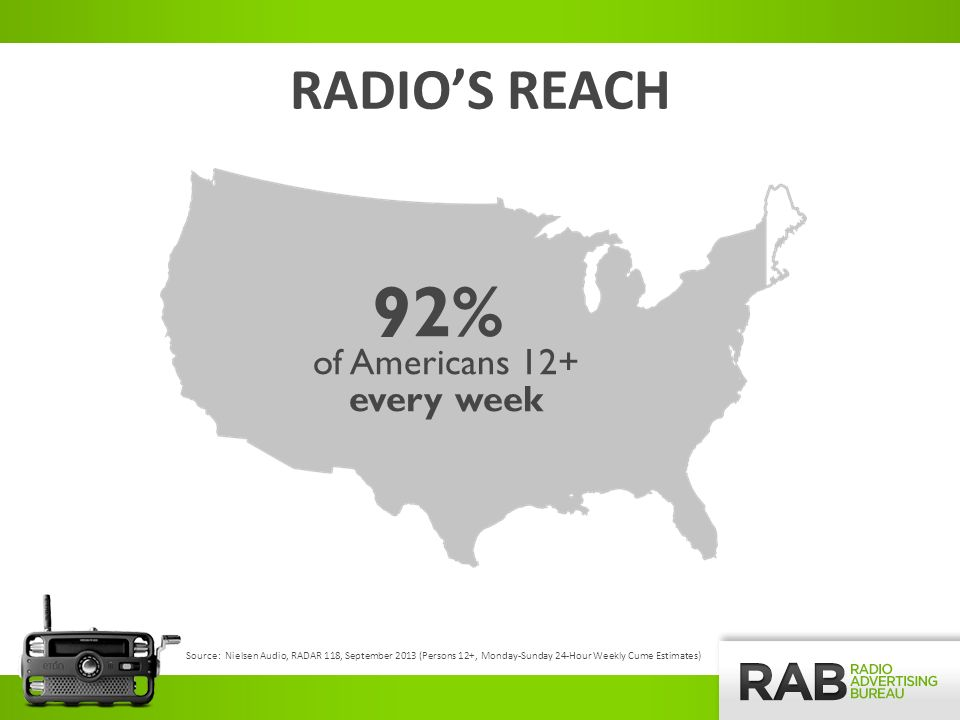 Source: The Infinite Dial 2013 – Nielsen Audio, Edison Research 120 Million P12+ have listened to online radio in the past month