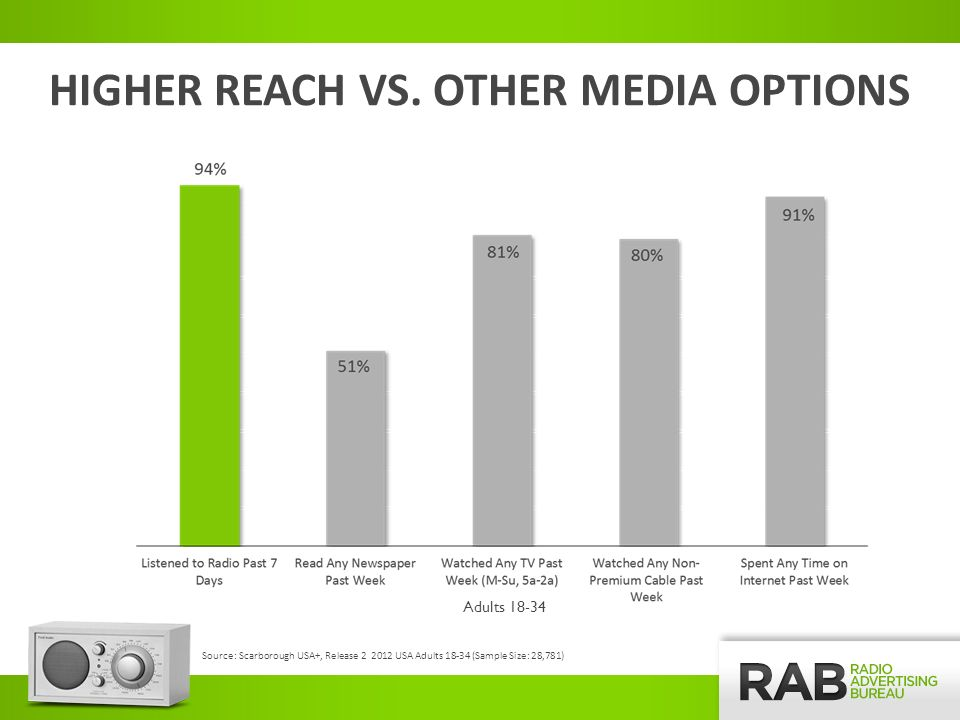 RADIO ADS DRIVE ACTION, BEHAVIOR AND RESPONSE Source: The Infinite Dial 2013 – Nielsen Audio, Edison Research Base: Visited a Supermarket, Department Store, Retail Shop or Restaurant in Past 24 Hours