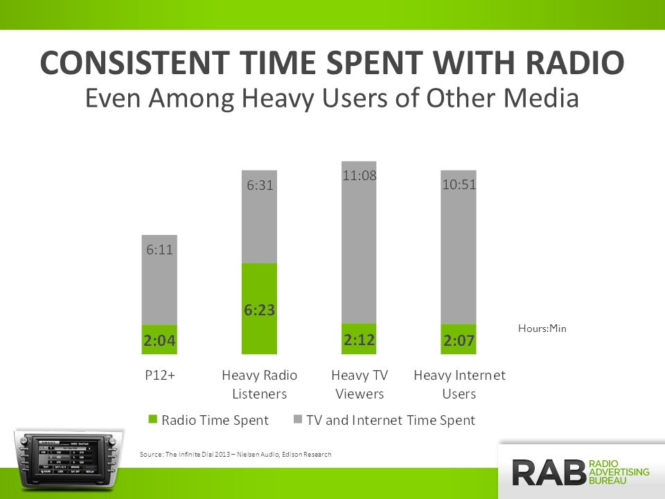 Read: I would be very disappointed if… LISTENERS CHOOSE RADIO OVER FACEBOOK Source: Alan Burns/Triton Digital The Future of Radio September 2012 National Consumer Database; 25,000,000 Panelists; August & September 2012; All Ages, Genders and Format Fans; Total Polled = 41,252; Roughly in Line with 2010 Census; Heavily Caucasian