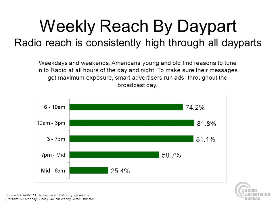 Radio Dominates the Day Source: GfK MediaDay 2012 (Fieldwork 11-12/Doublebase Respondents) weighted to population (000) Base All Next Day