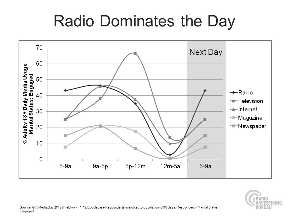 Radio Dominates the Day Source: GfK MediaDay 2012 (Fieldwork 11-12/Doublebase Respondents) weighted to population (000) Base: Respondent – Marital Sta