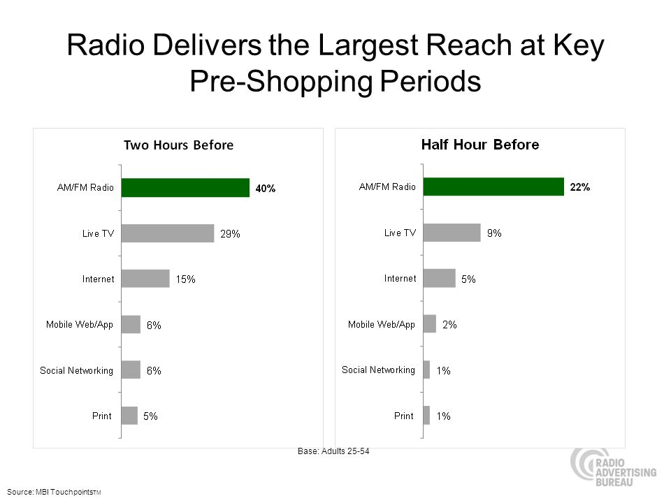 Radio Delivers the Largest Reach at Key Pre-Shopping Periods Source: MBI Touchpoints TM Base: Adults 25-54
