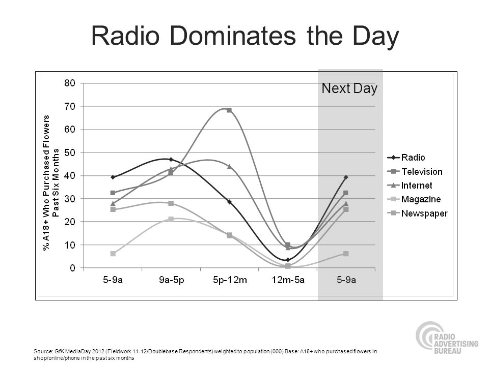 Radio Dominates the Day Source: GfK MediaDay 2012 (Fieldwork 11-12/Doublebase Respondents) weighted to population (000) Base: A18+ who purchased flowe
