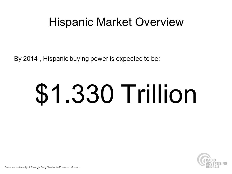 Hispanic Market Overview By 2014, Hispanic buying power is expected to be: $1.330 Trillion Sources: university of Georgia Selig Center for Economic Growth