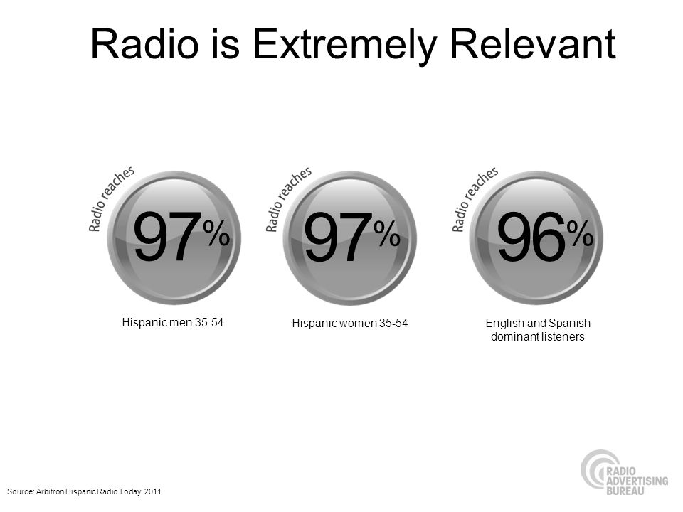 Source: Arbitron Hispanic Radio Today, 2011 97 % 96 % Hispanic men 35-54 Hispanic women 35-54English and Spanish dominant listeners Radio is Extremely Relevant