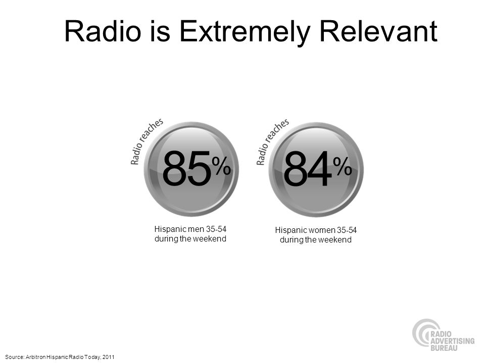 Source: Arbitron Hispanic Radio Today, 2011 Radio is Extremely Relevant 85 % 84 % Hispanic men 35-54 during the weekend Hispanic women 35-54 during the weekend