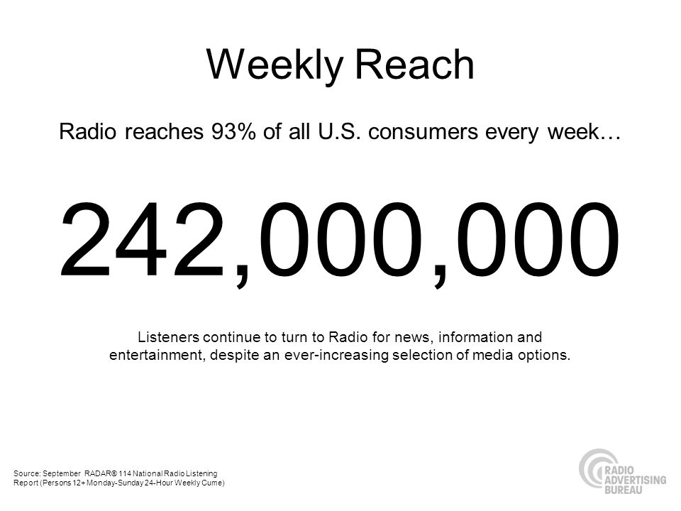 Radio reaches 93% of all U.S. consumers every week… Listeners continue to turn to Radio for news, information and entertainment, despite an ever-incre
